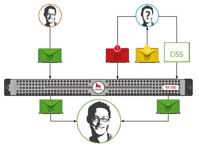 CISS Verfahren - E-Mails werden erst nach einer erfolgreichen Verifizierung zugestellt