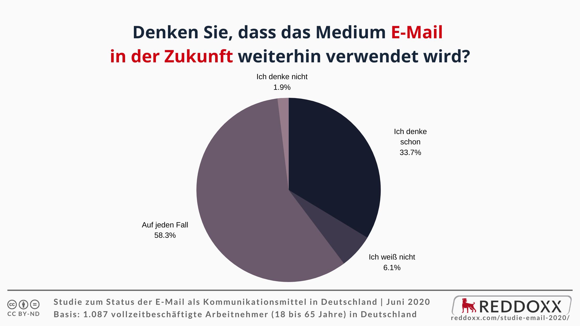 Denken Sie, dass das Medium E-Mail in der Zukunft weiterhin verwendet wird?