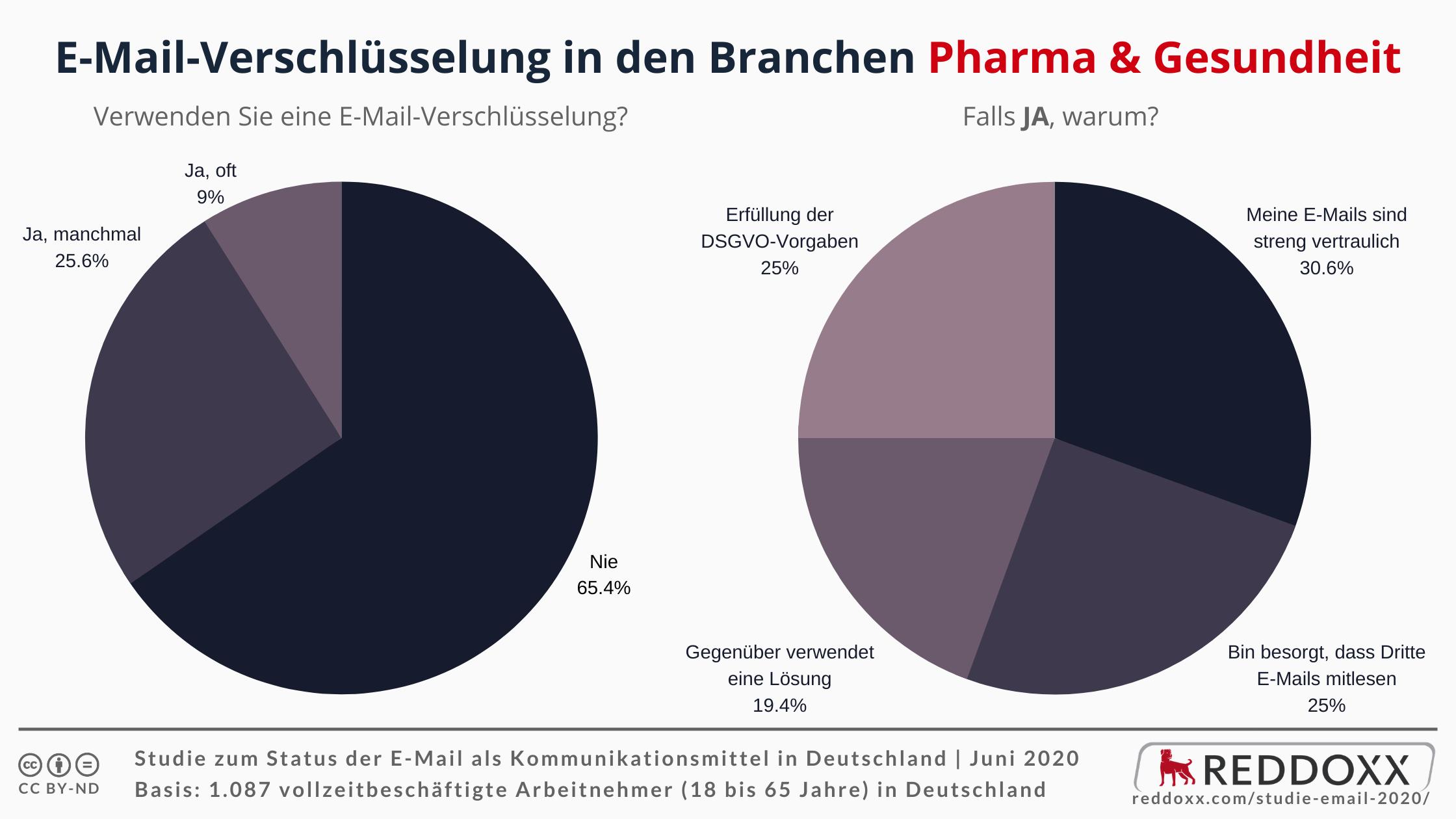 E-Mail-Verschlüsselung in den Branchen Pharma & Gesundheit - JA
