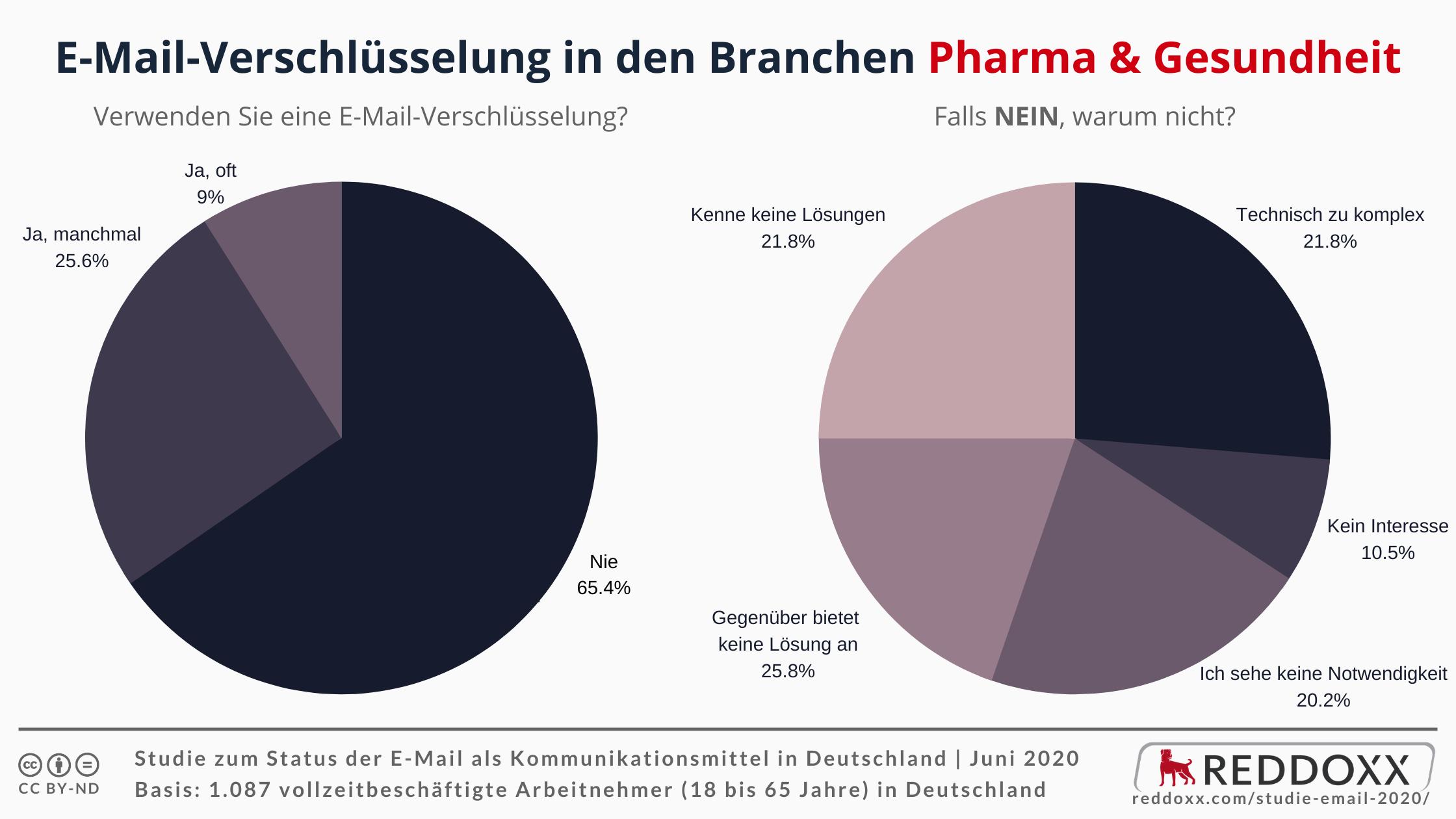 E-Mail-Verschlüsselung in den Branchen Pharma & Gesundheit - NEIN