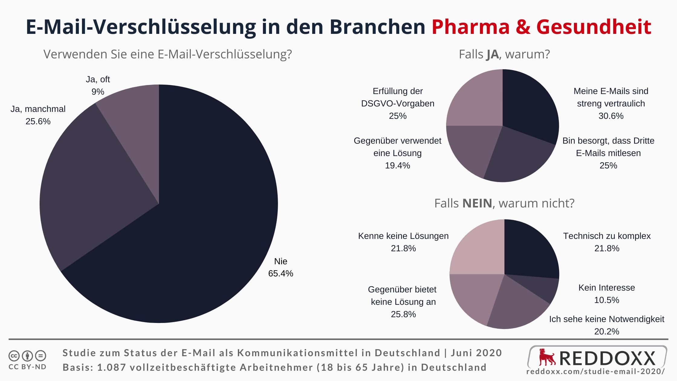 E-Mail-Verschlüsselung in den Branchen Pharma & Gesundheit