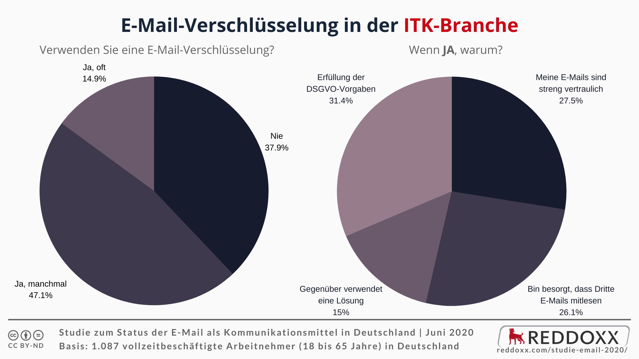 E-Mail-Verschlüsselung in der ITK-Branche - JA