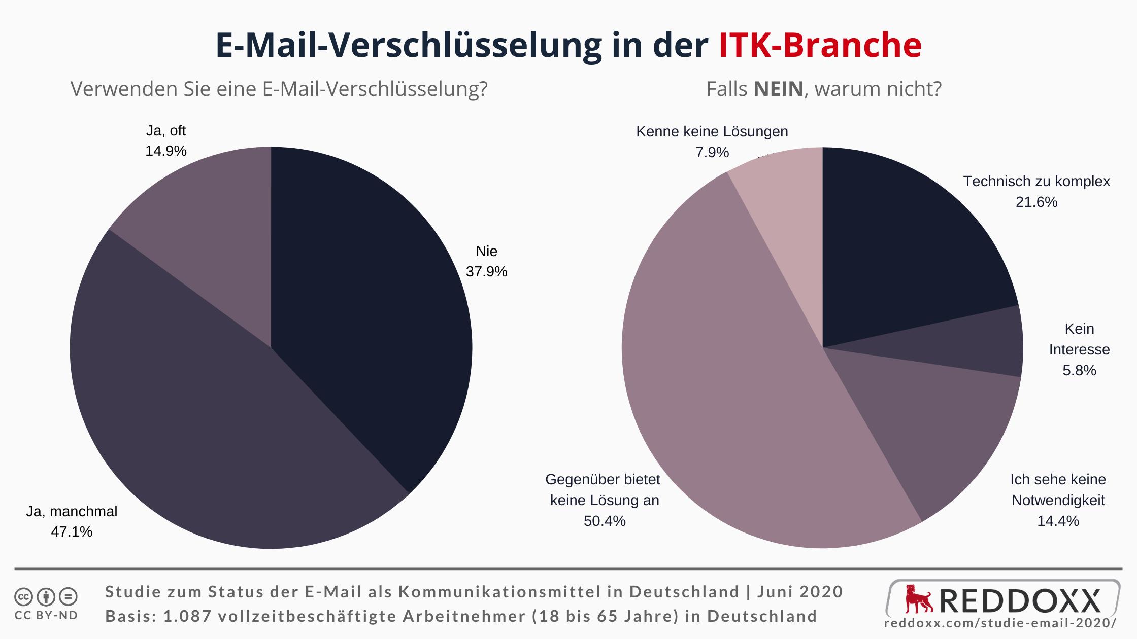 E-Mail-Verschlüsselung in der ITK-Branche - NEIN