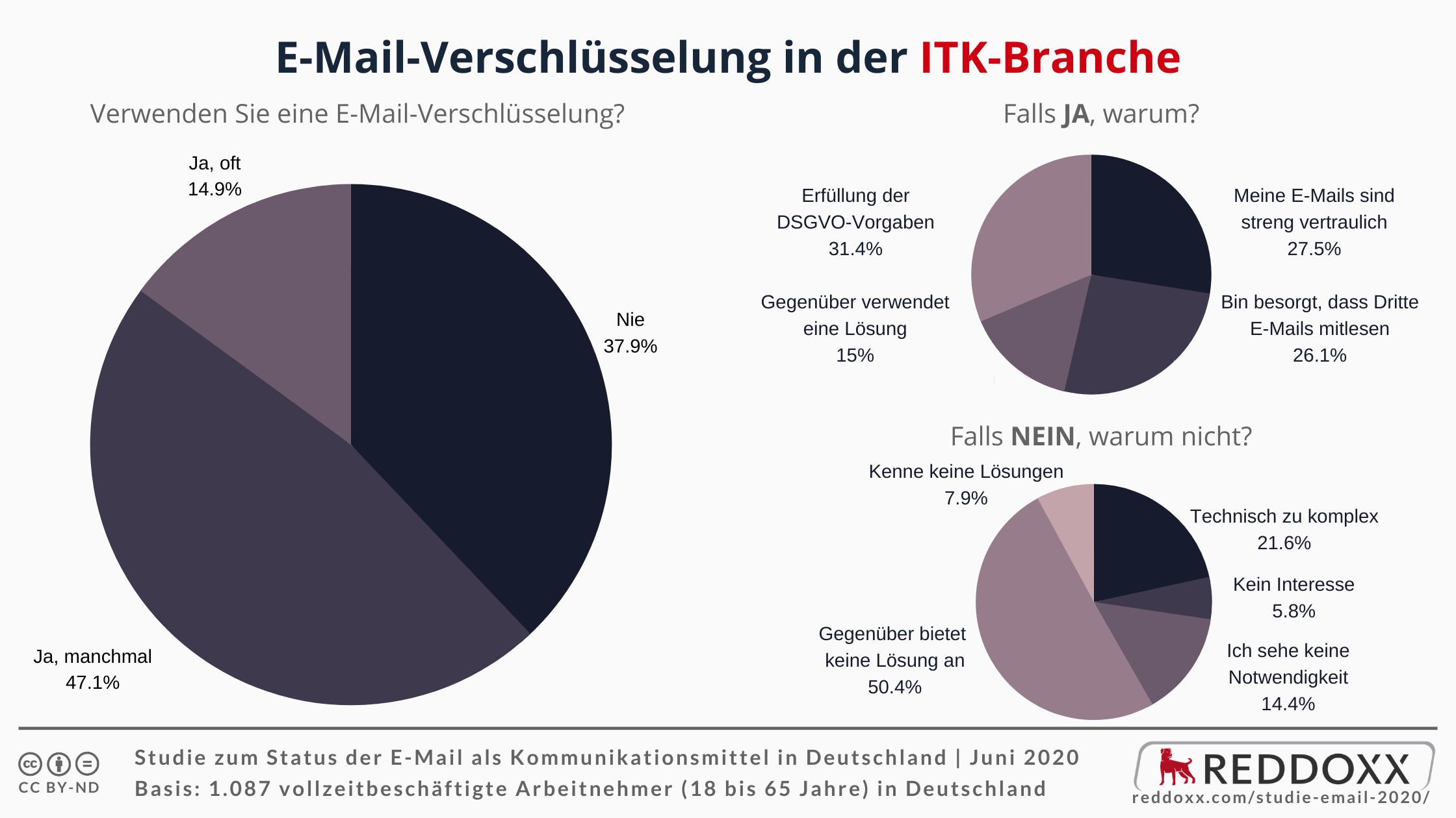 E-Mail-Verschlüsselung in der ITK-Branche