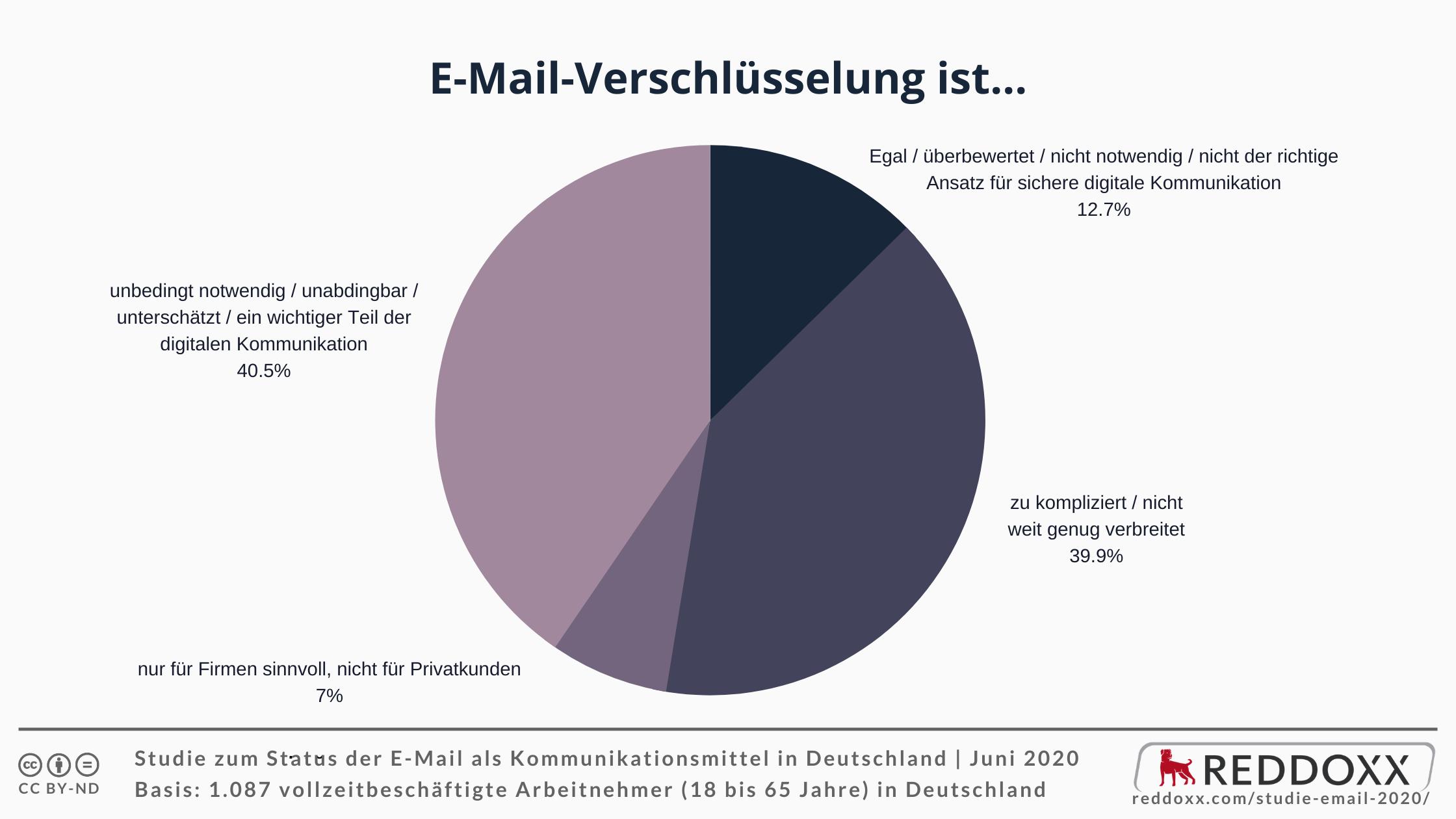 E-Mail-Verschlüsselung ist...