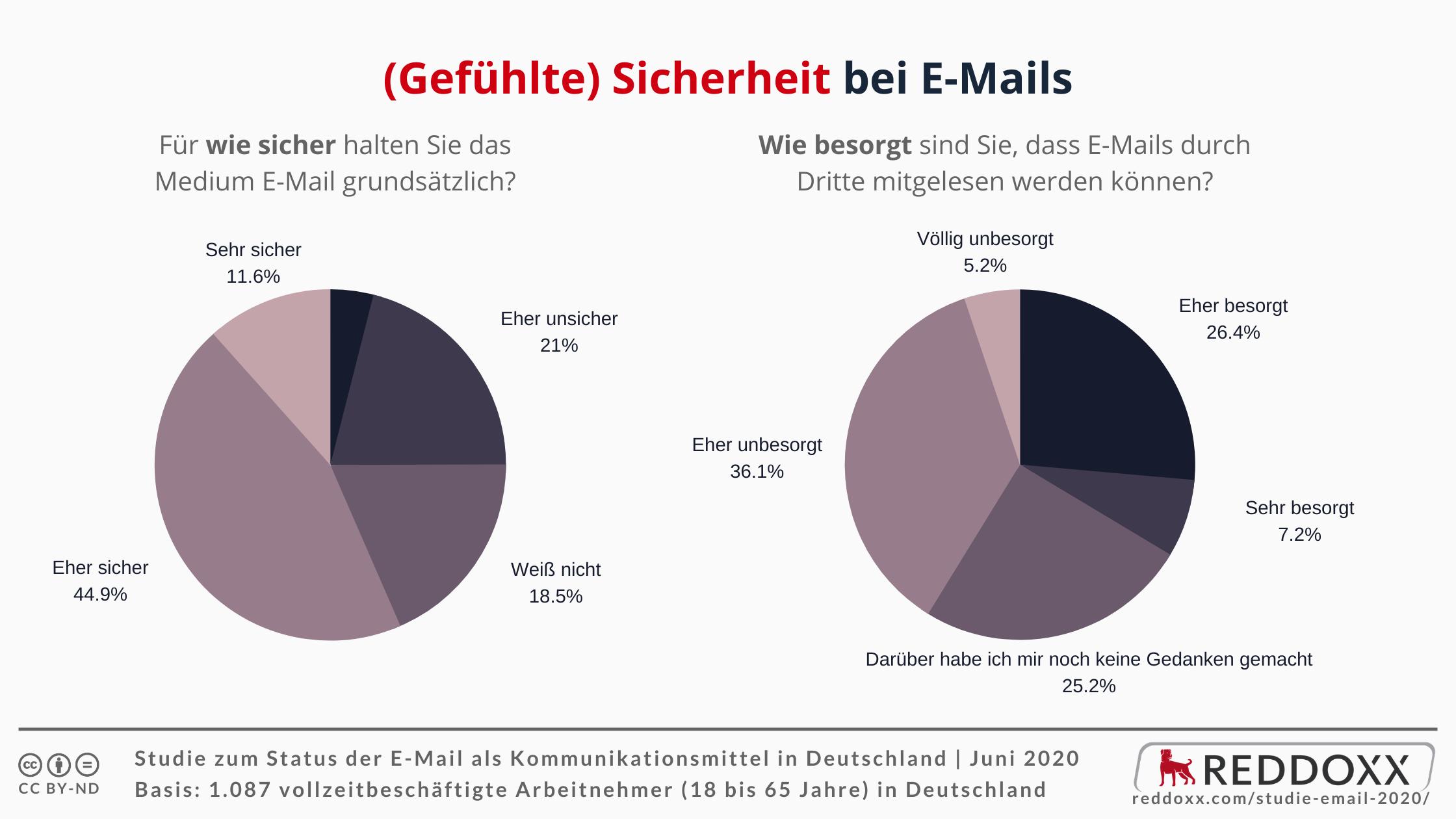 Die gefühle Sicherheit beim Umgang mit E-Mails