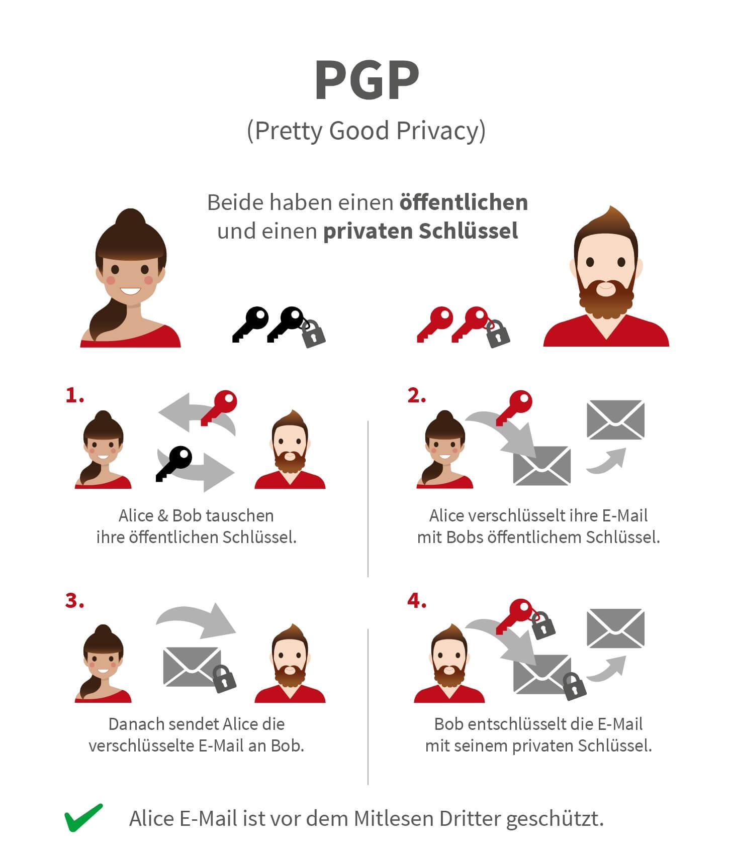 Infografik E-Mailverschlüsselung mit PGP