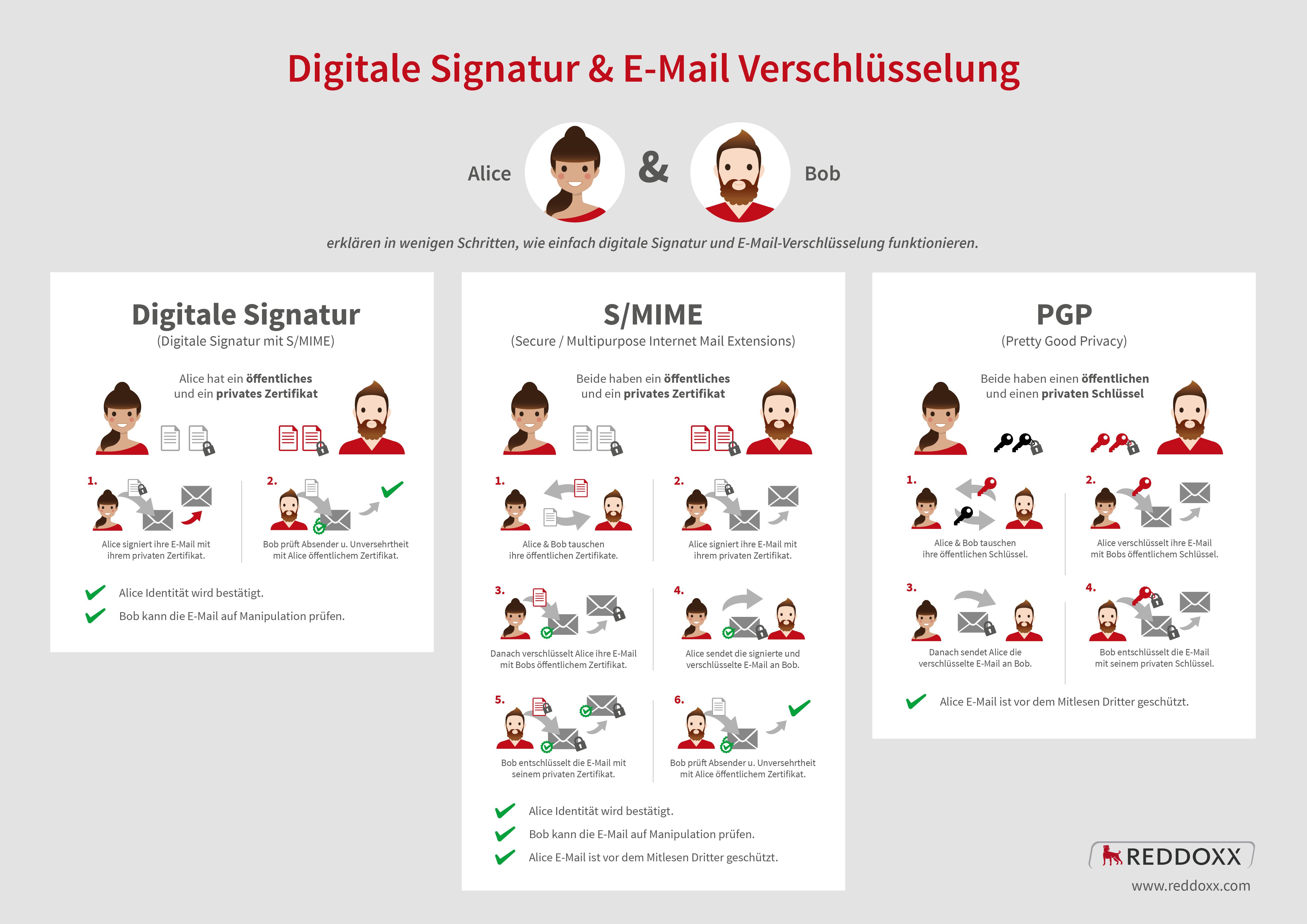 Infografik E-Mailverschlüsselung und digitale Signatur mit S/MIME und PGP