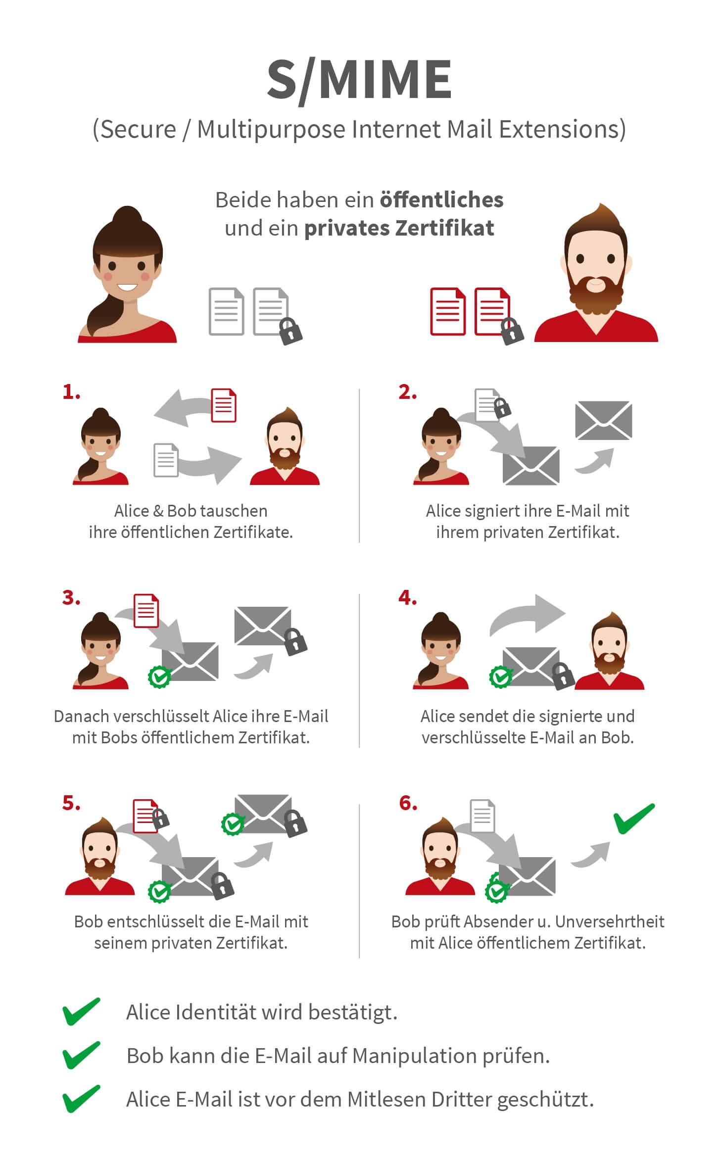 Infografik E-Mailverschlüsselung und digitale Signatur mit S/MIME