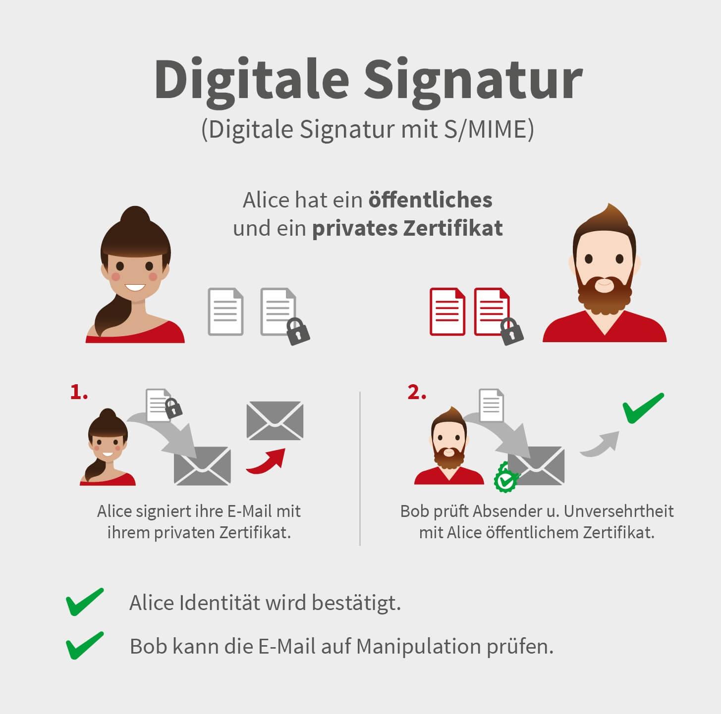 Infografik S/MIME - digitale Signatur