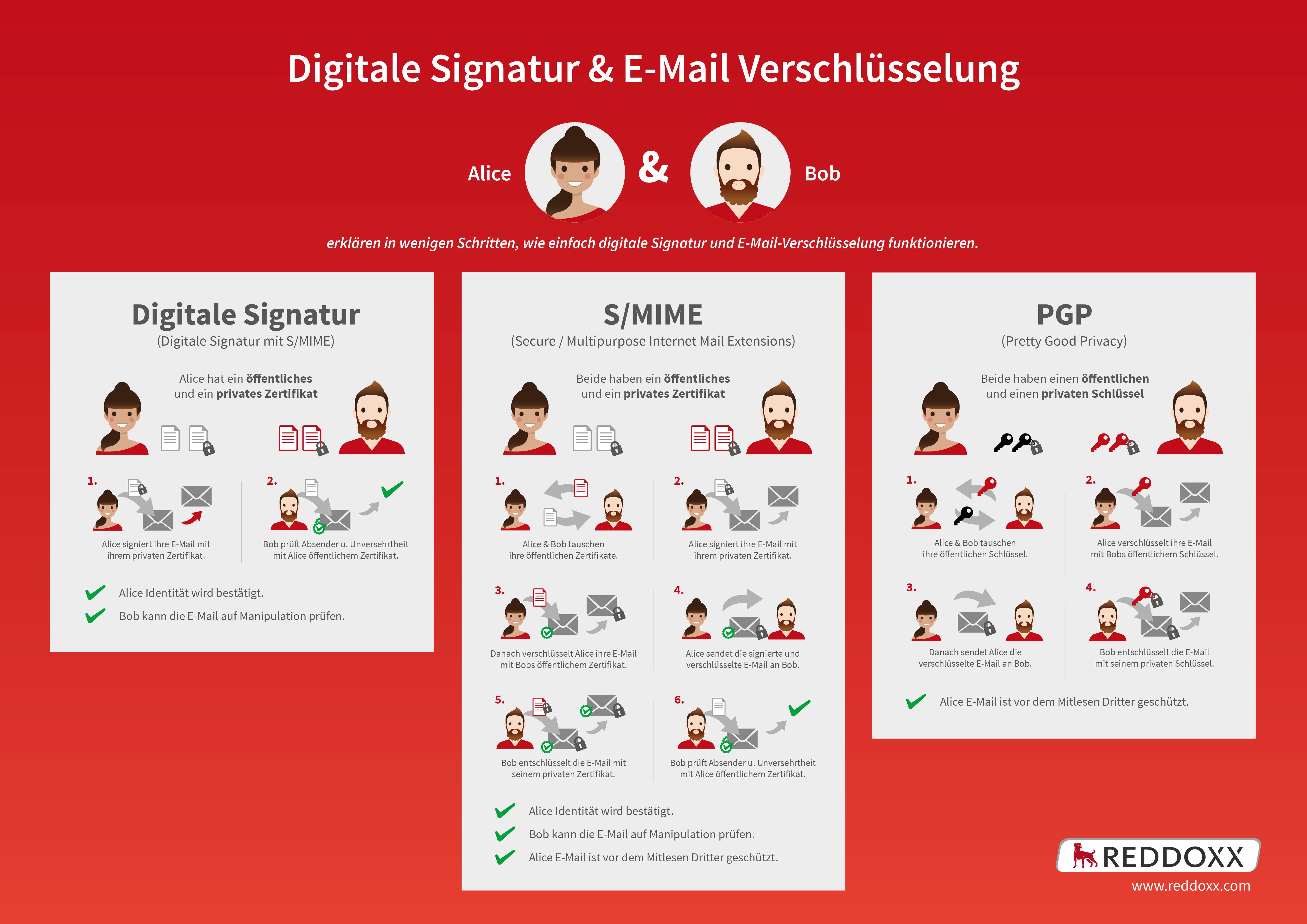 Infografik S/MIME und PGP - digitale Signatur und E-Mailverschlüsselung