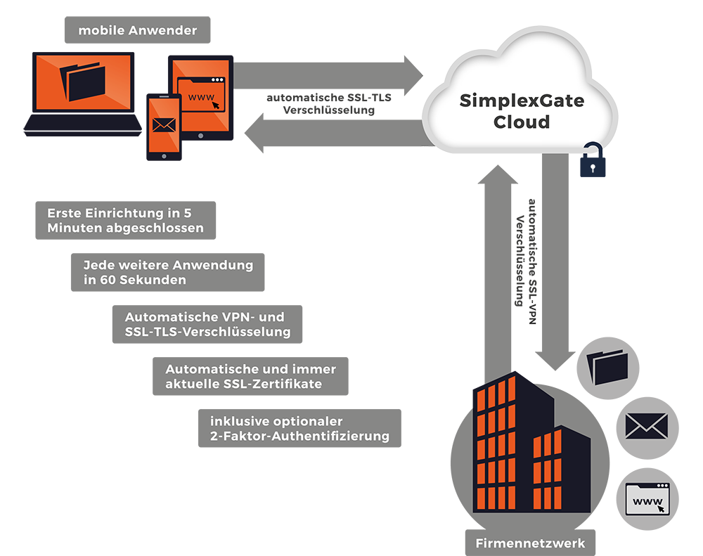 Funktionsweise vom Access Management SimplexGate