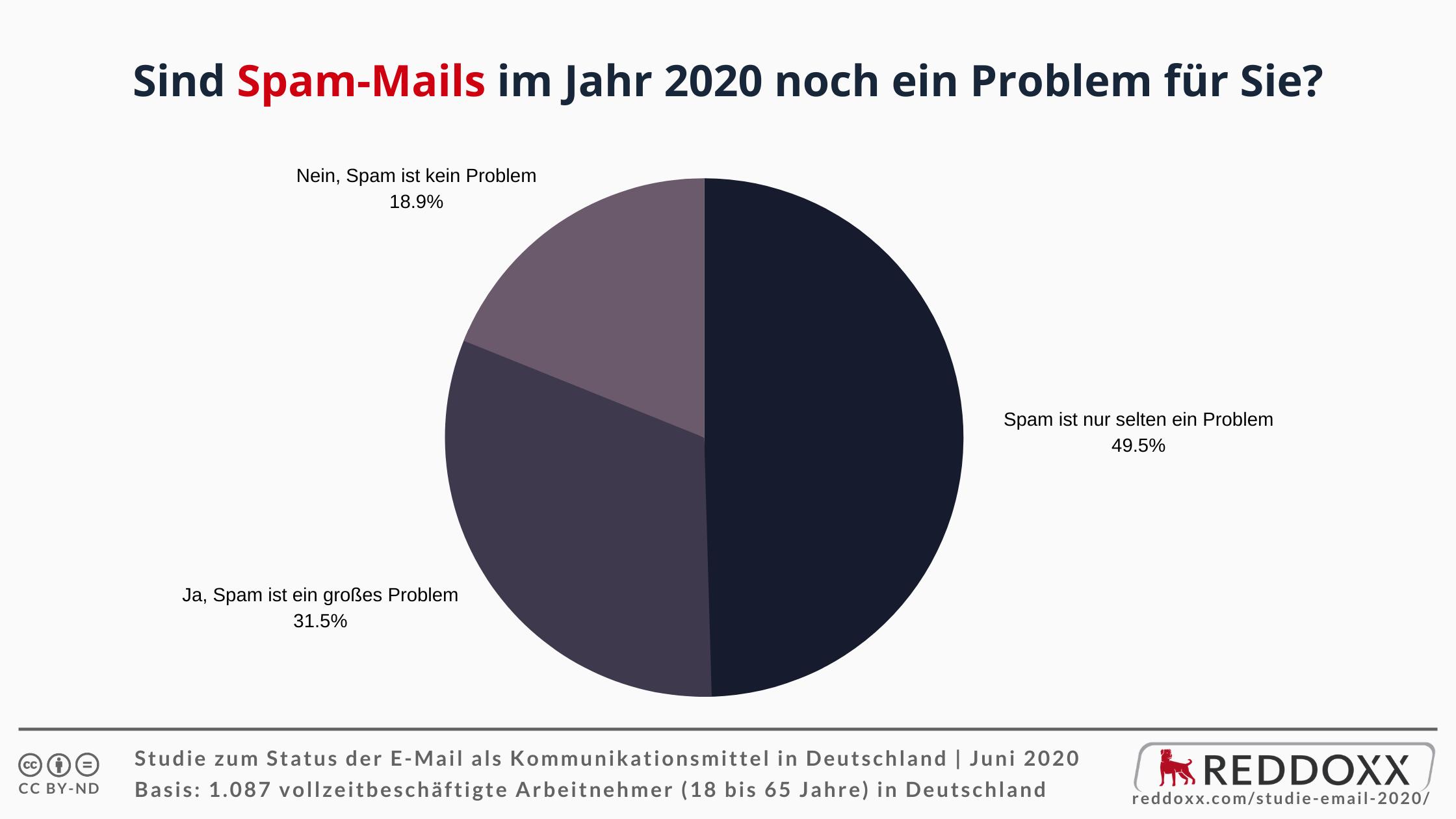 Sind Spam-Mails im Jahr 2020 noch ein Problem für Sie?