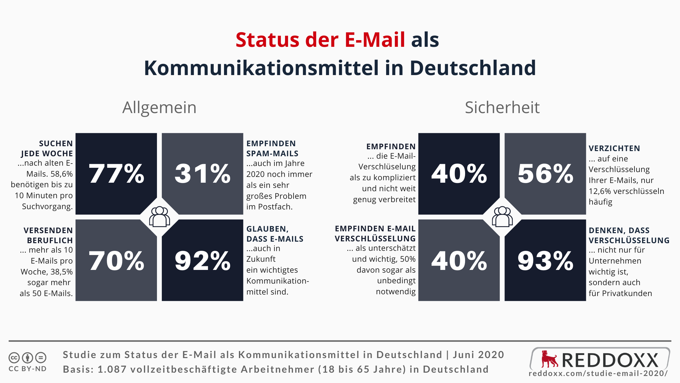 Status der E-Mail als Kommunikationsmittel in Deutschland