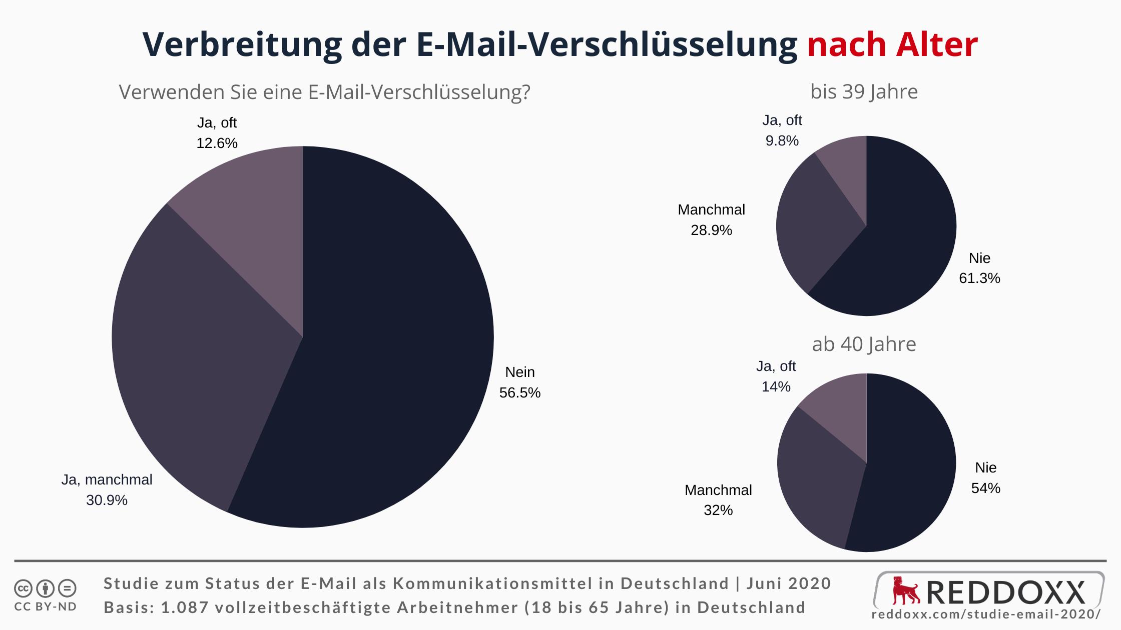 Verbreitung der E-Mail-Verschlüsselung nach Alter