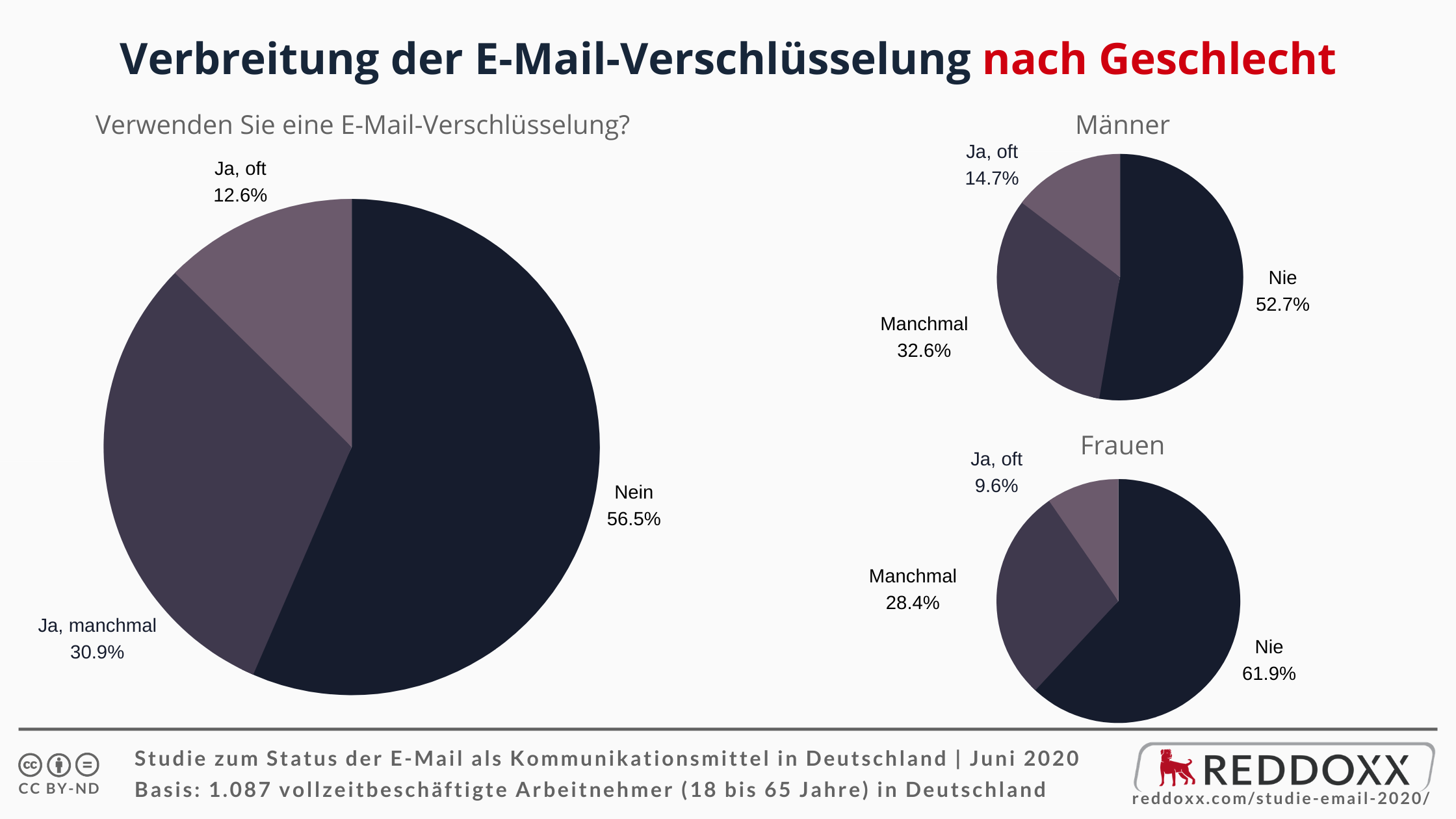 Verbreitung der E-Mail-Verschlüsselung nach Geschlecht