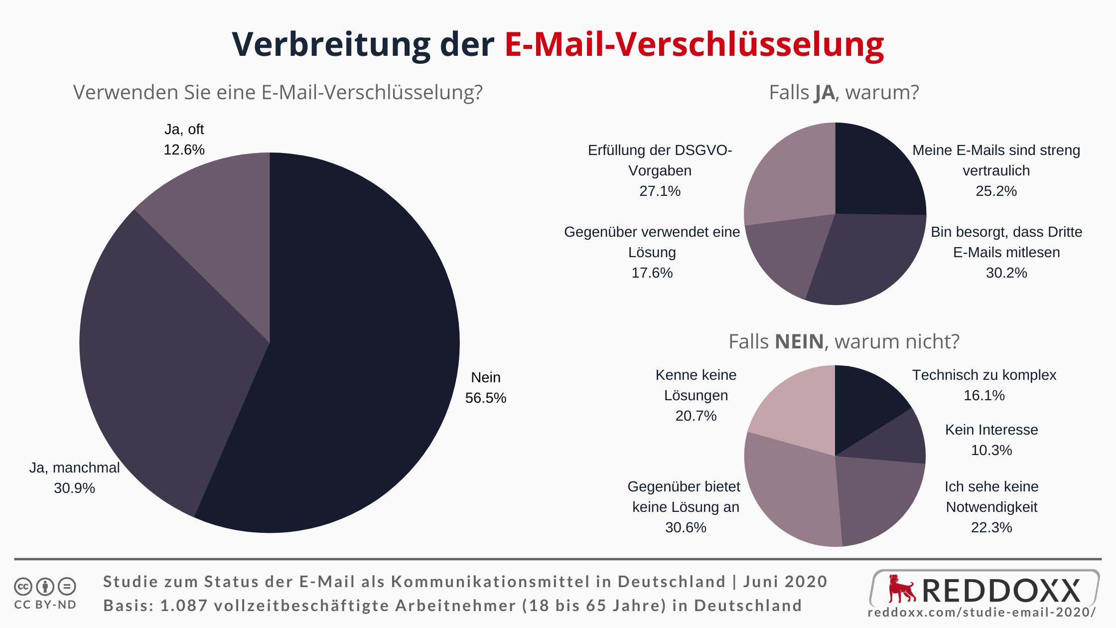 Verbreitung der E-Mail-Verschlüsselung