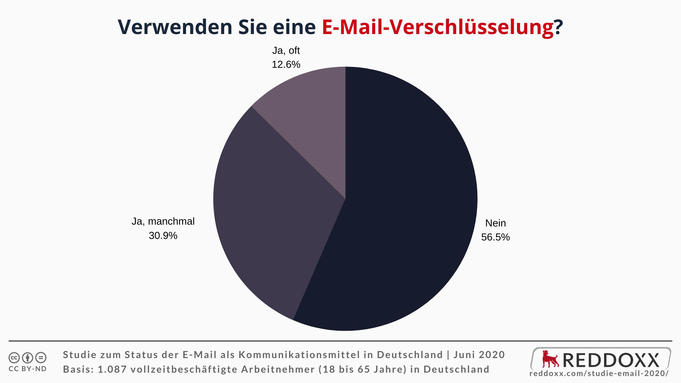 Verwenden Sie eine E-Mail-Verschlüsselung?