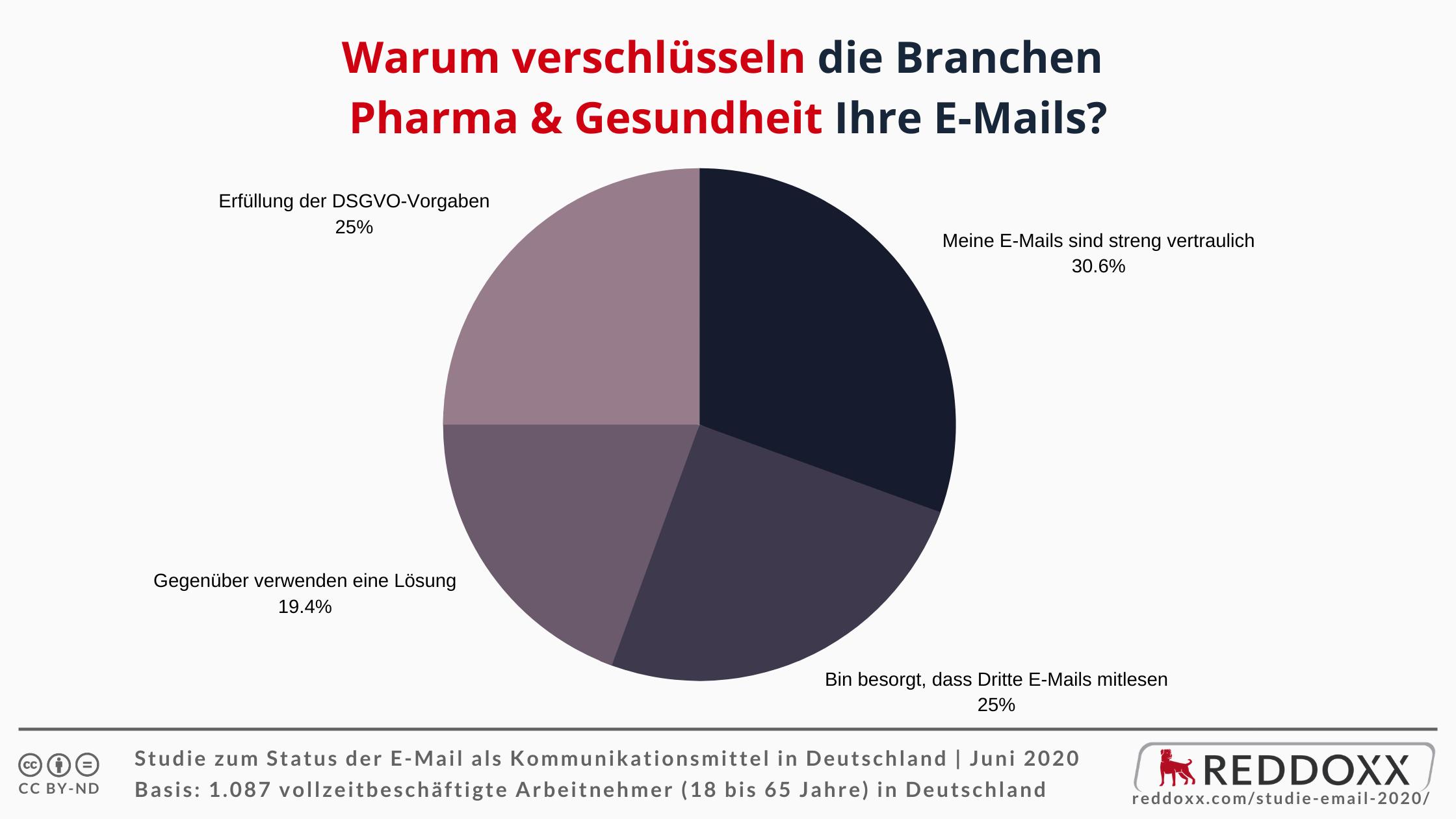 Warum verschlüsseln die Branchen Pharma & Gesundheit Ihre E-Mails