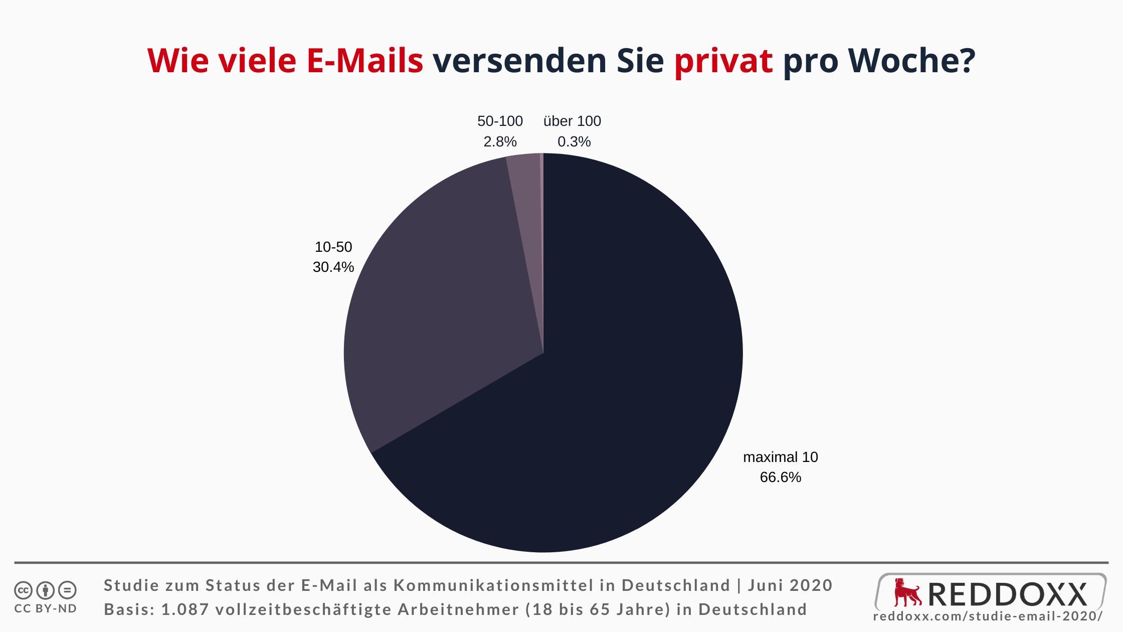 Wie viele E-Mails versenden Sie privat pro Woche?