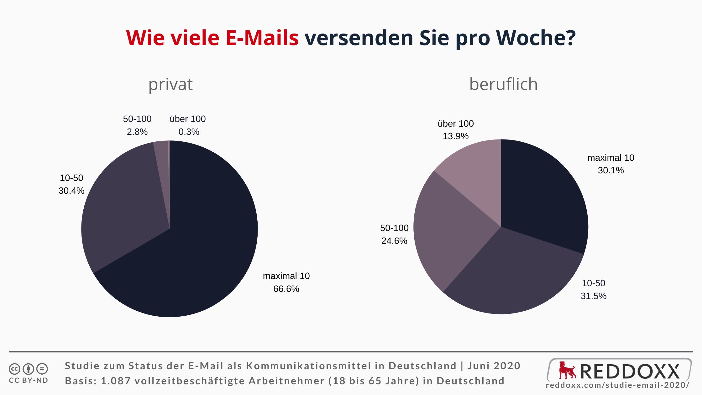 Wie viele E-Mails versenden Sie pro Woche?